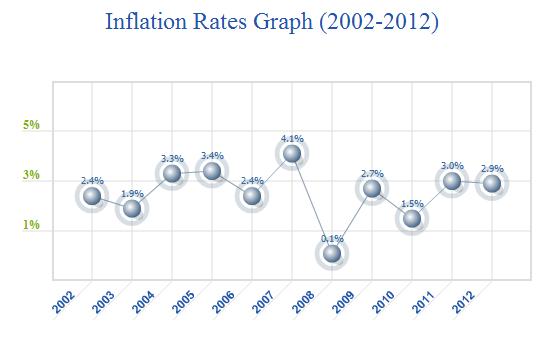 Inflation in USA